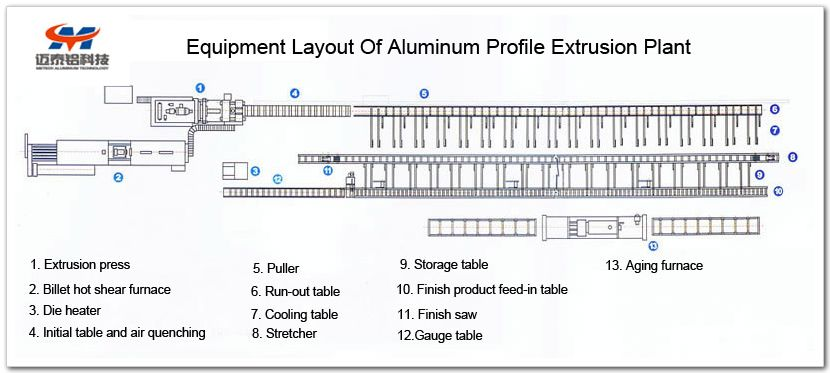 Aluminium Profile Extrusion Production Line